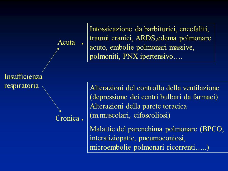 Intossicazione da barbiturici, encefaliti, traumi cranici, ARDS,edema polmonare acuto, embolie polmonari massive, polmoniti, PNX ipertensivo….
