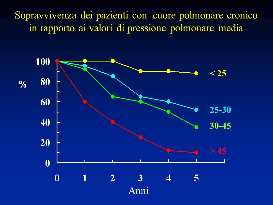 Sopravvivenza dei pazienti con cuore polmonare cronico in rapporto ai valori di pressione polmonare media