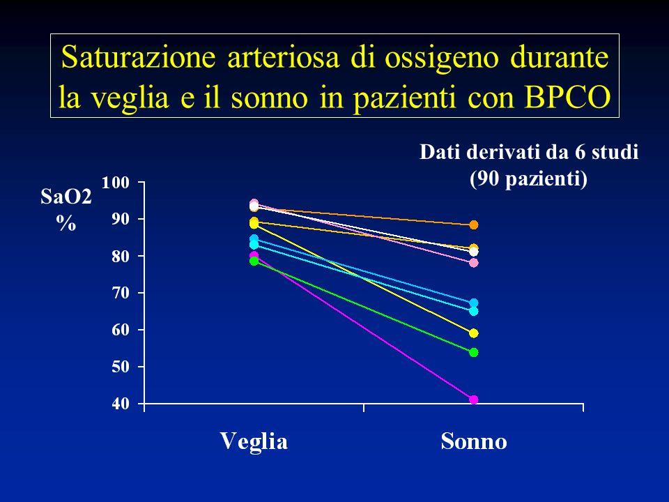 Saturazione arteriosa di ossigeno durante la veglia e il sonno in pazienti con BPCO