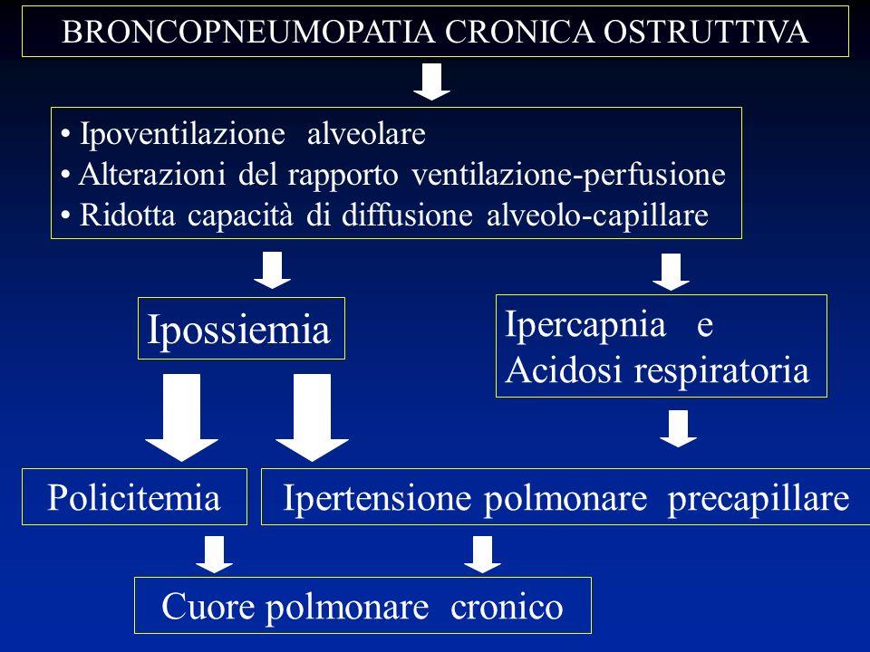 Ipossiemia Ipercapnia e Acidosi respiratoria Policitemia