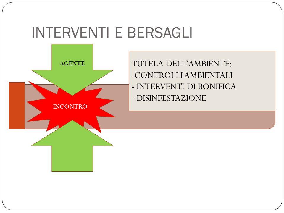 INTERVENTI E BERSAGLI TUTELA DELL'AMBIENTE: CONTROLLI AMBIENTALI