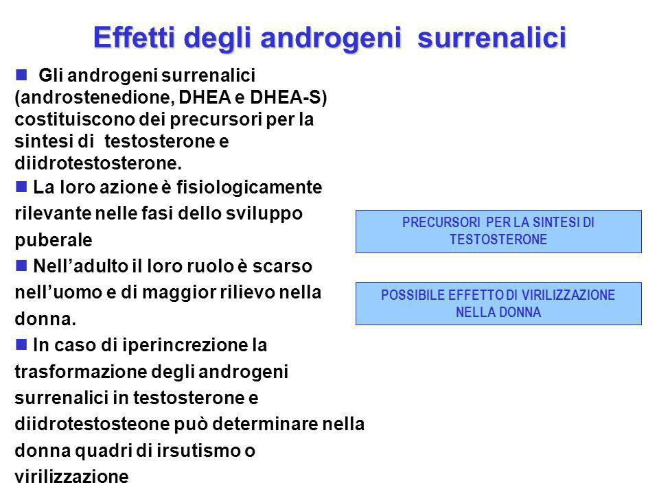 Effetti degli androgeni surrenalici