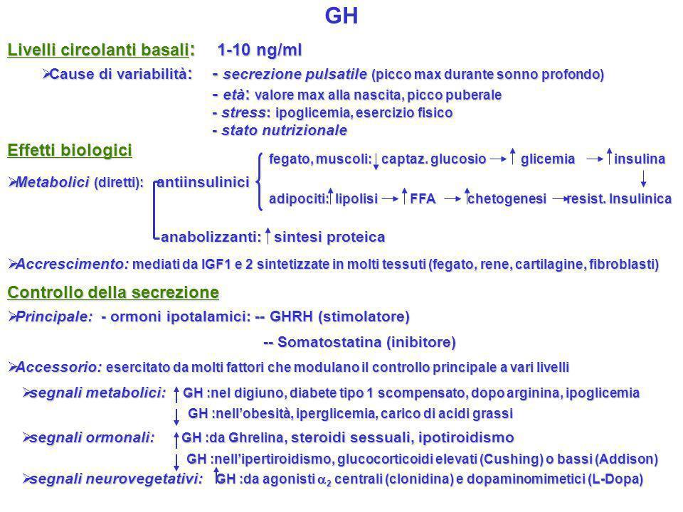 GH Livelli circolanti basali: 1-10 ng/ml