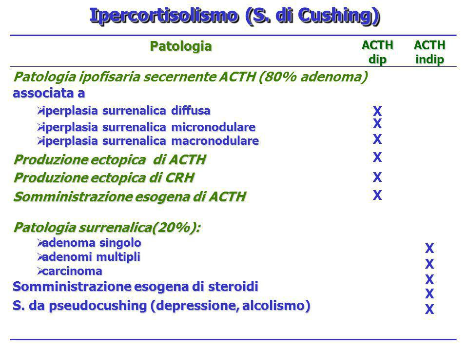 Ipercortisolismo (S. di Cushing)