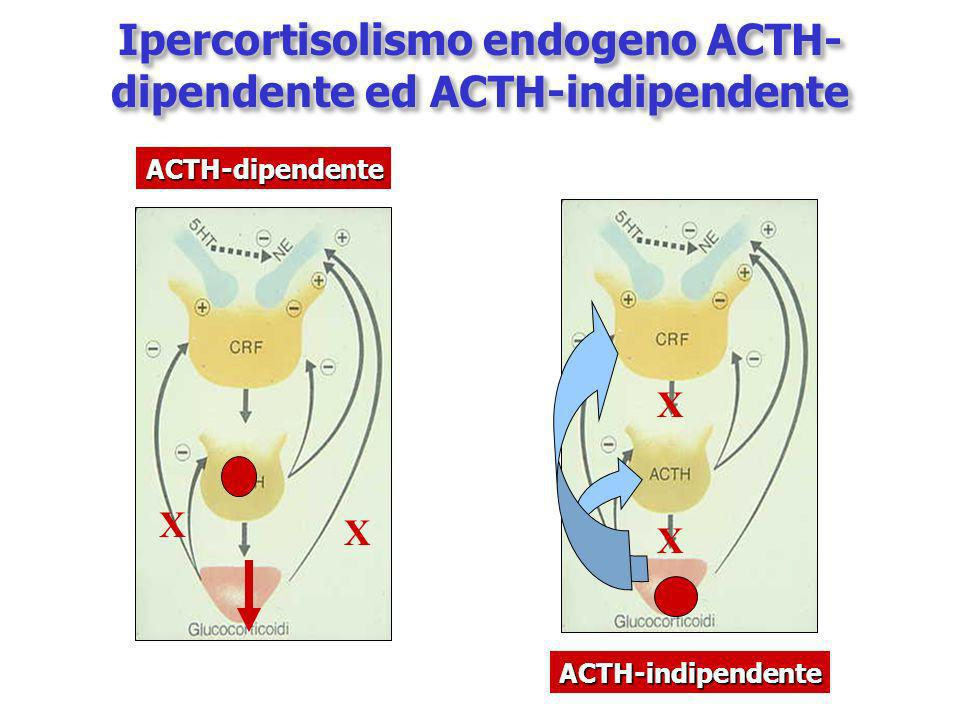 Ipercortisolismo endogeno ACTH-dipendente ed ACTH-indipendente