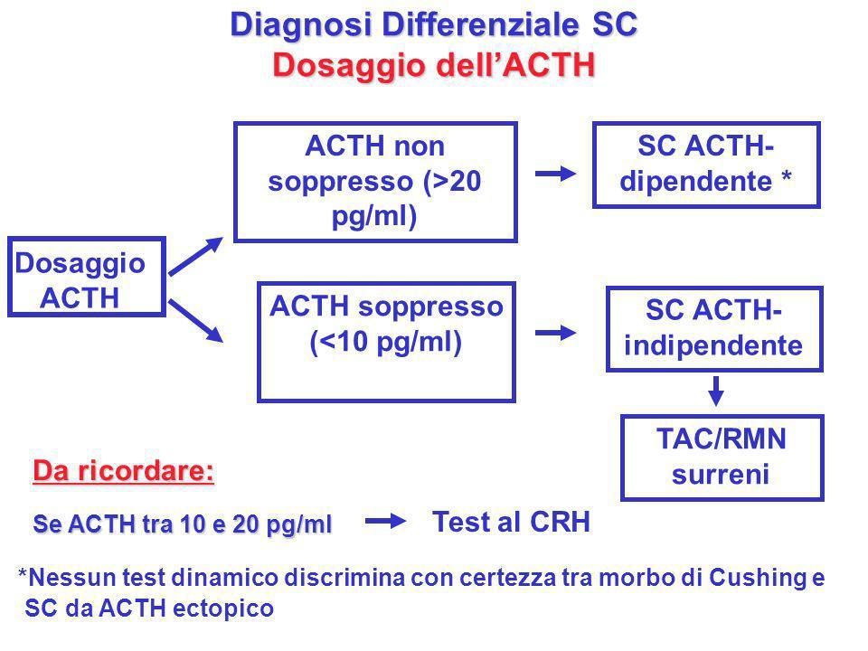 Diagnosi Differenziale SC Dosaggio dell'ACTH