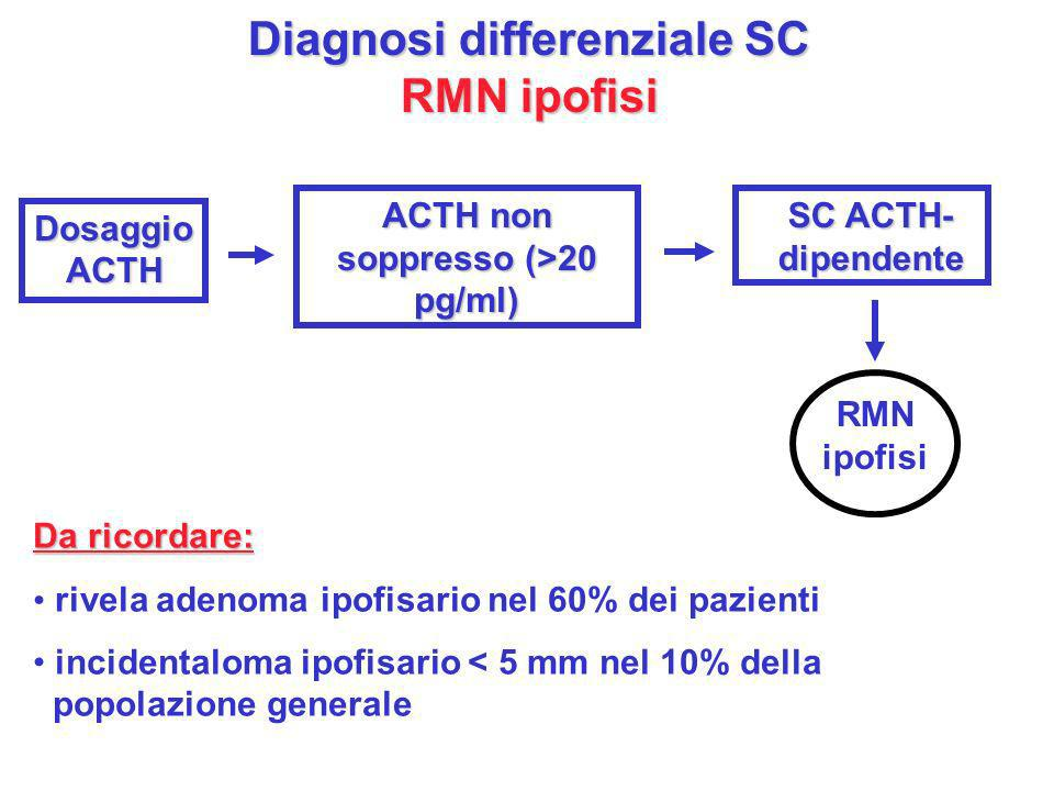 Diagnosi differenziale SC RMN ipofisi