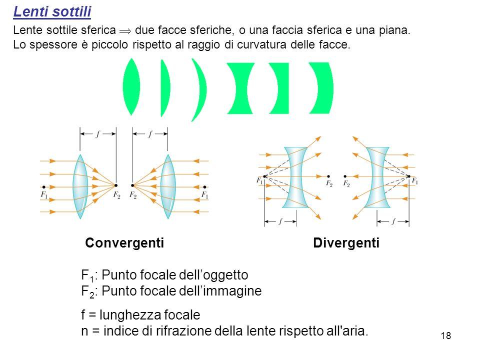 Lenti sottili Convergenti Divergenti F1: Punto focale dell'oggetto