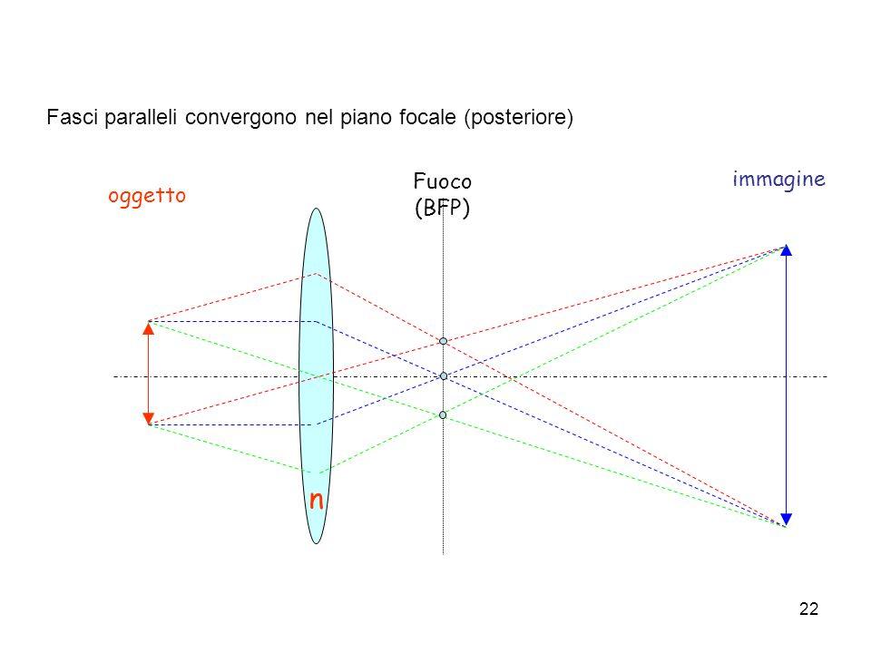 n Fasci paralleli convergono nel piano focale (posteriore) Fuoco (BFP)