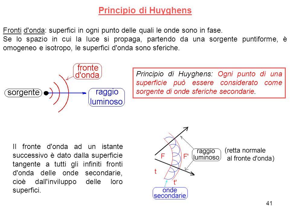 Principio di Huyghens Fronti d onda: superfici in ogni punto delle quali le onde sono in fase.