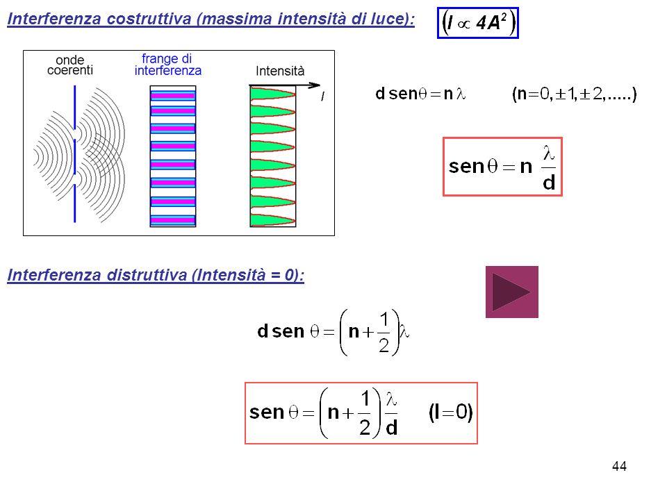 Interferenza costruttiva (massima intensità di luce):