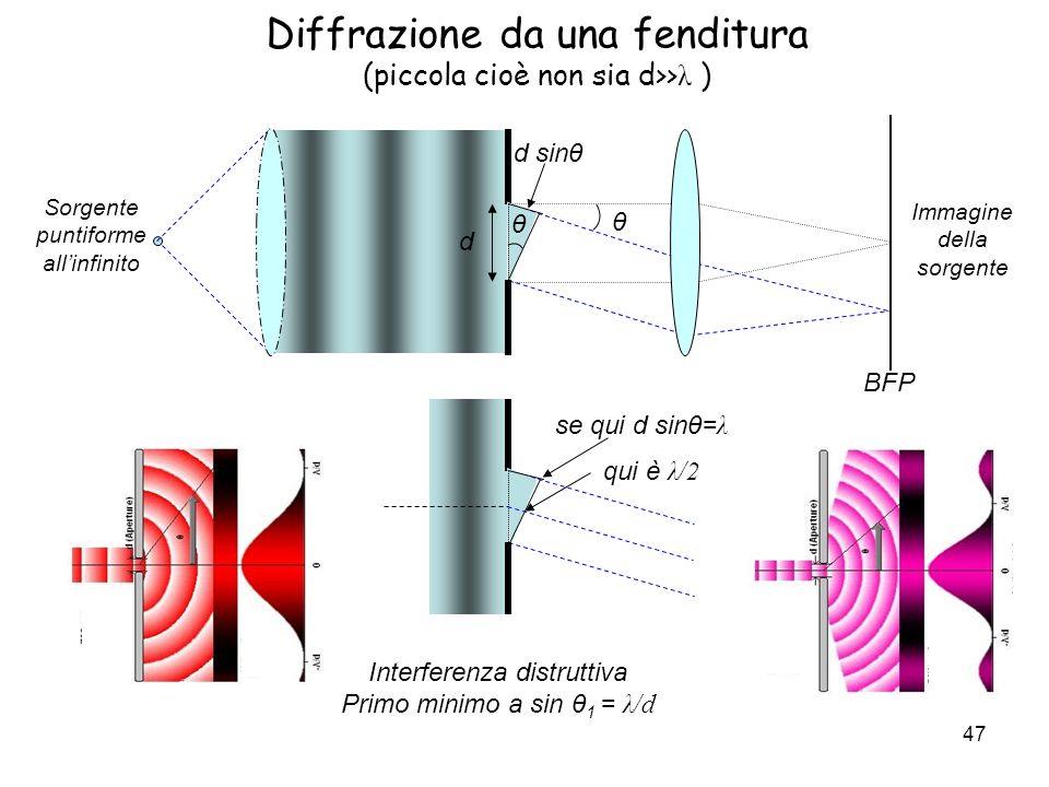 Diffrazione da una fenditura (piccola cioè non sia d>>λ )