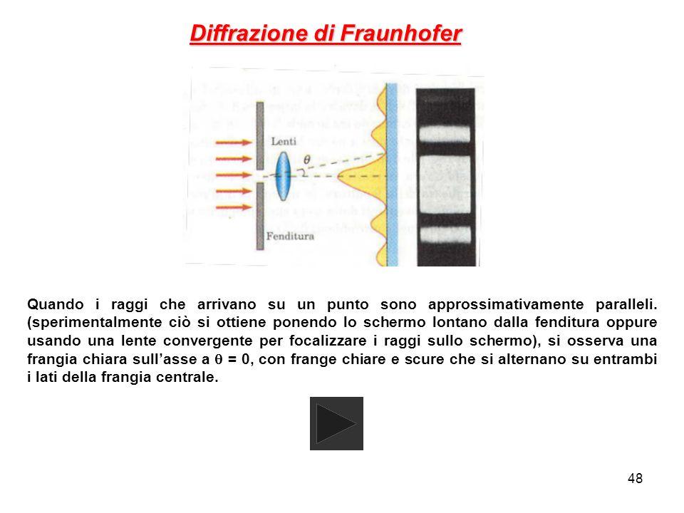 Diffrazione di Fraunhofer