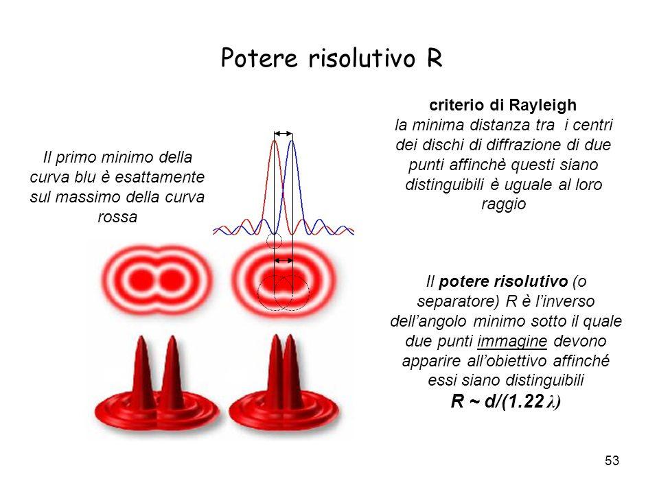 Potere risolutivo R R ~ d/(1.22 λ) criterio di Rayleigh