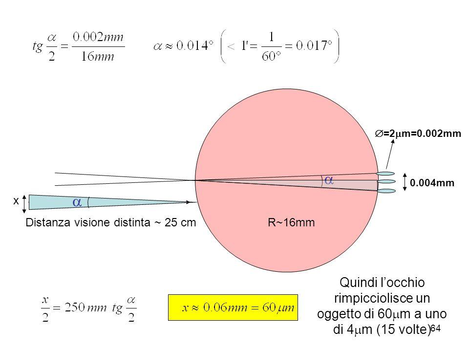 Distanza visione distinta ~ 25 cm