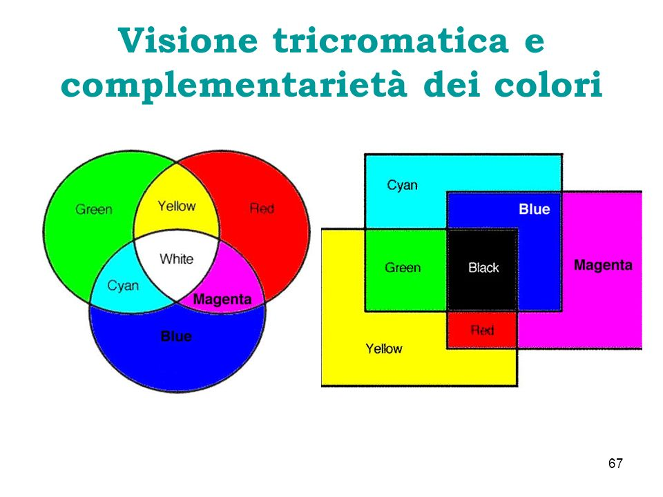Visione tricromatica e complementarietà dei colori
