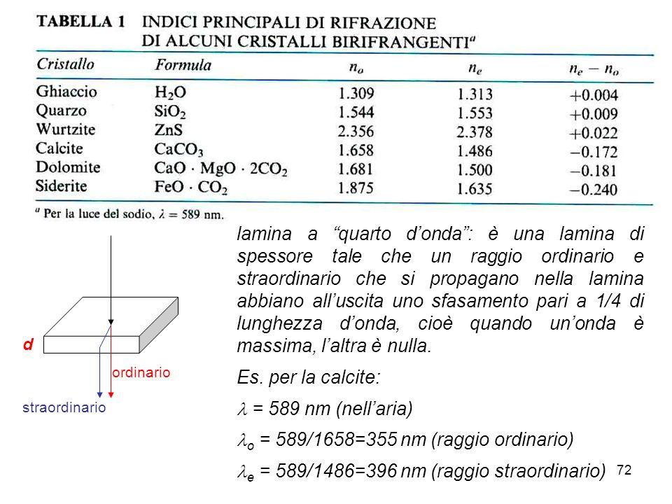 o = 589/1658=355 nm (raggio ordinario)