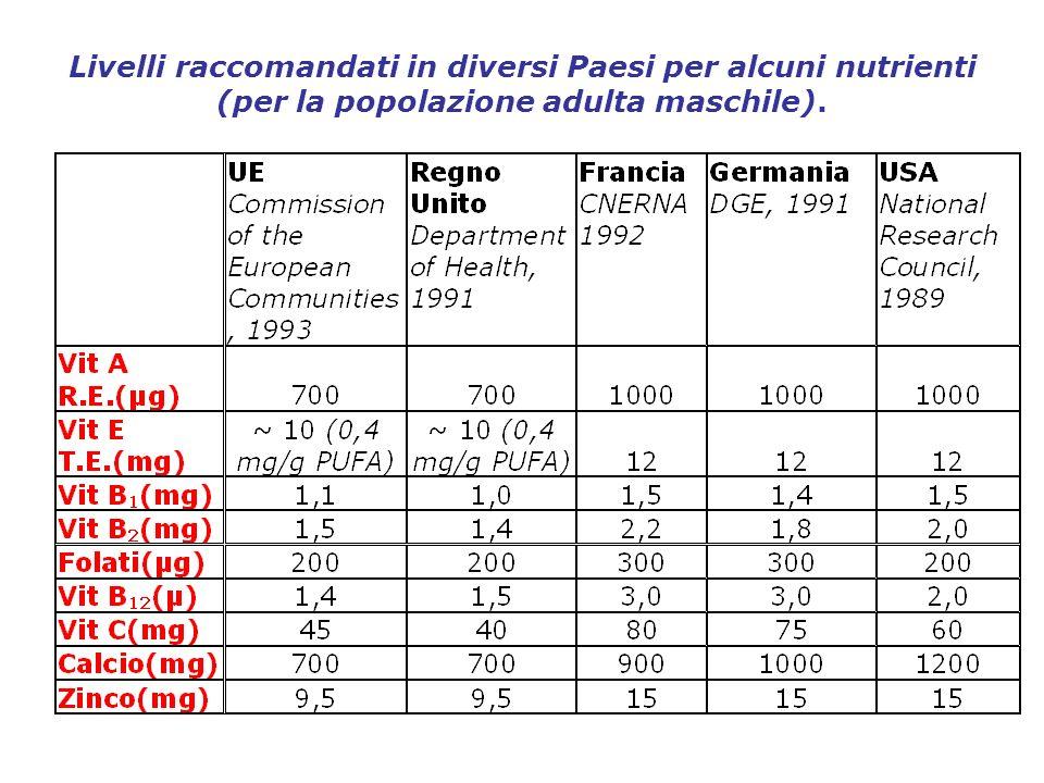 Livelli raccomandati in diversi Paesi per alcuni nutrienti (per la popolazione adulta maschile).