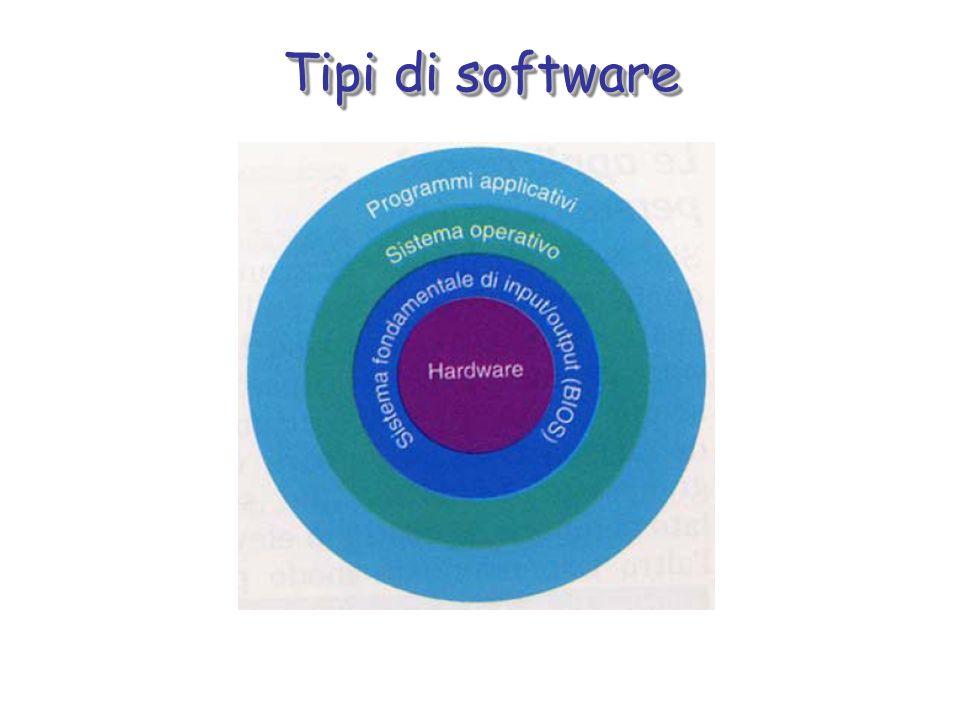 Tipi di software