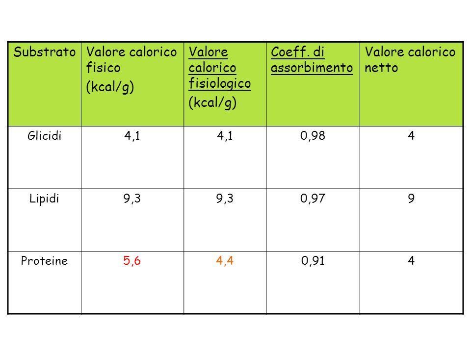Valore calorico fisico (kcal/g) Valore calorico fisiologico