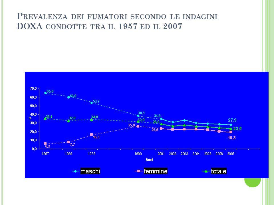 Prevalenza dei fumatori secondo le indagini DOXA condotte tra il 1957 ed il 2007