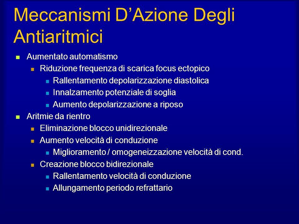 Meccanismi D'Azione Degli Antiaritmici