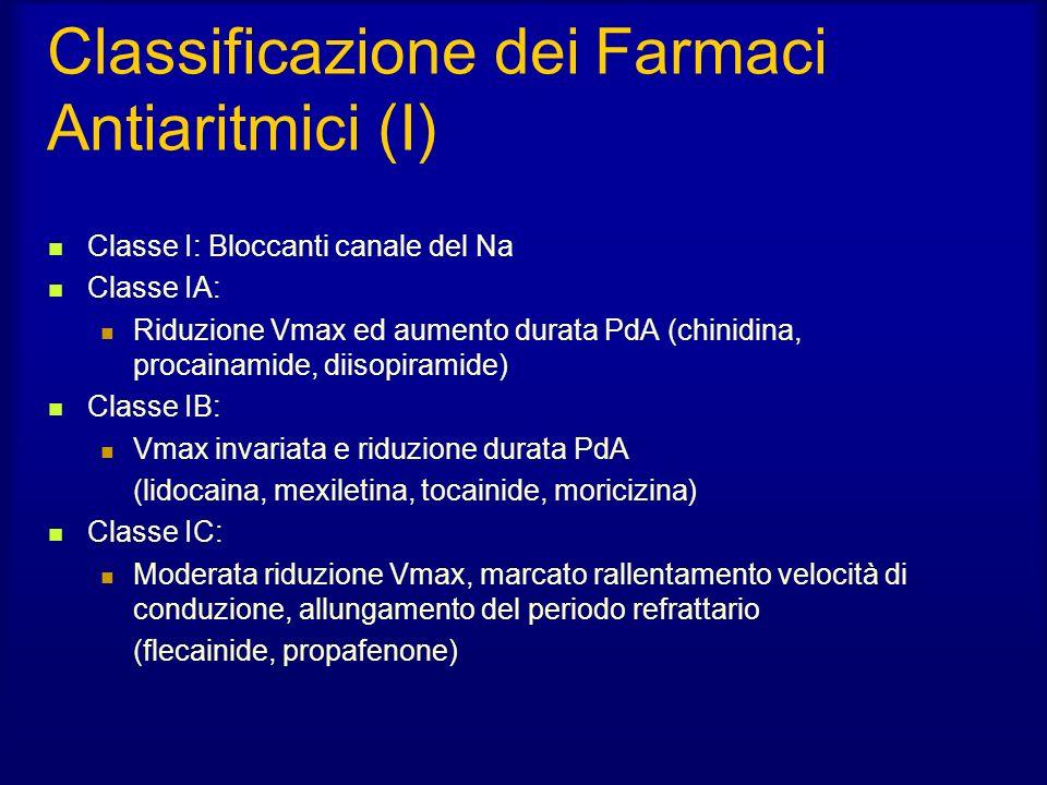 Classificazione dei Farmaci Antiaritmici (I)