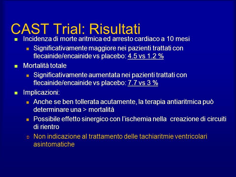 CAST Trial: Risultati Incidenza di morte aritmica ed arresto cardiaco a 10 mesi.