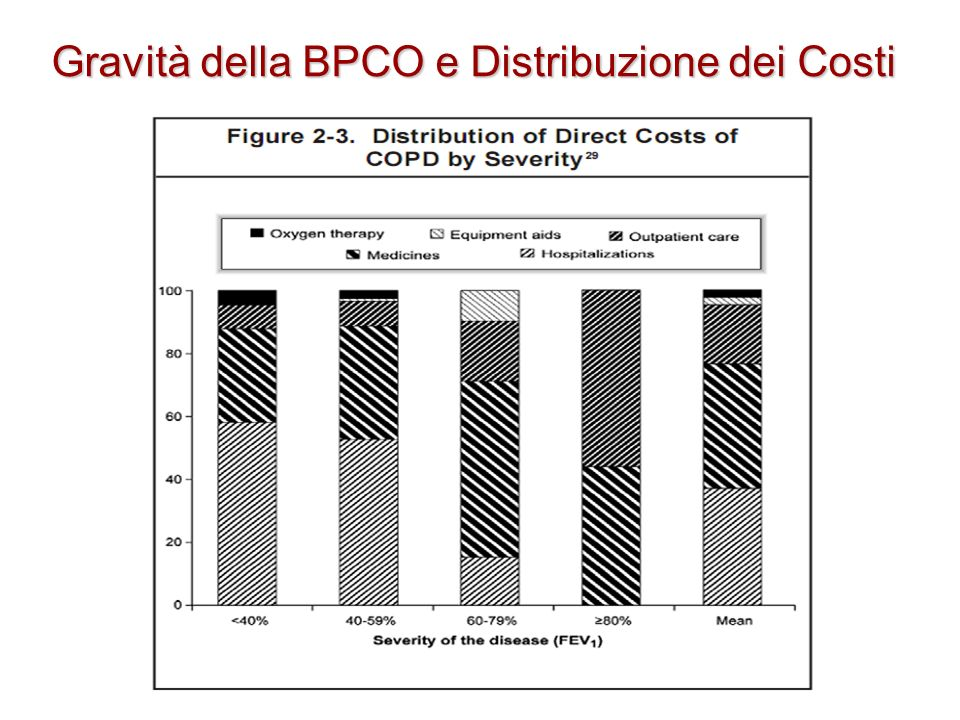Gravità della BPCO e Distribuzione dei Costi