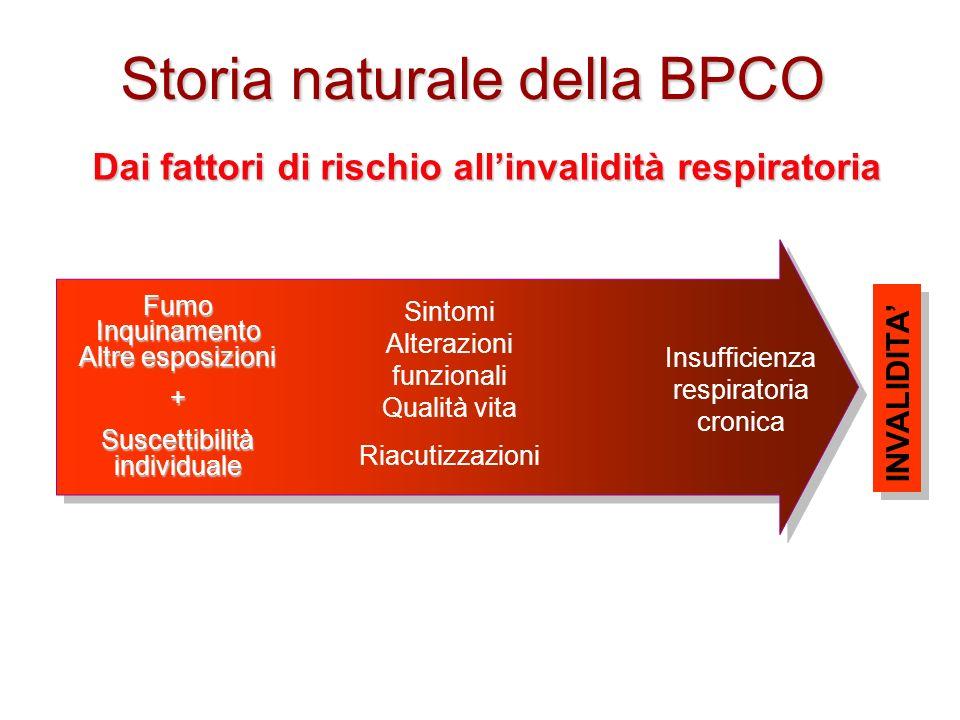 Storia naturale della BPCO