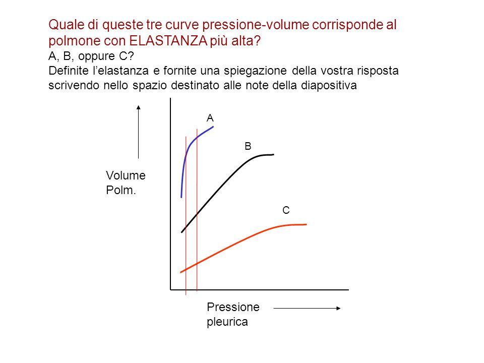 Quale di queste tre curve pressione-volume corrisponde al polmone con ELASTANZA più alta