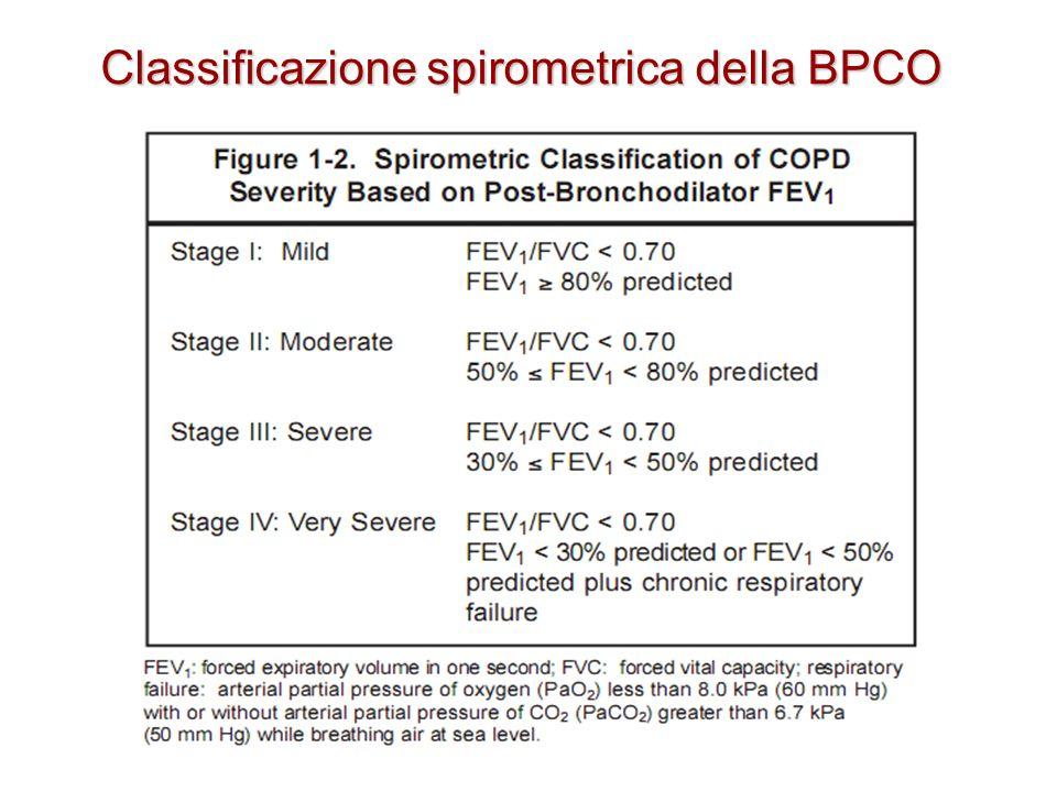 Classificazione spirometrica della BPCO