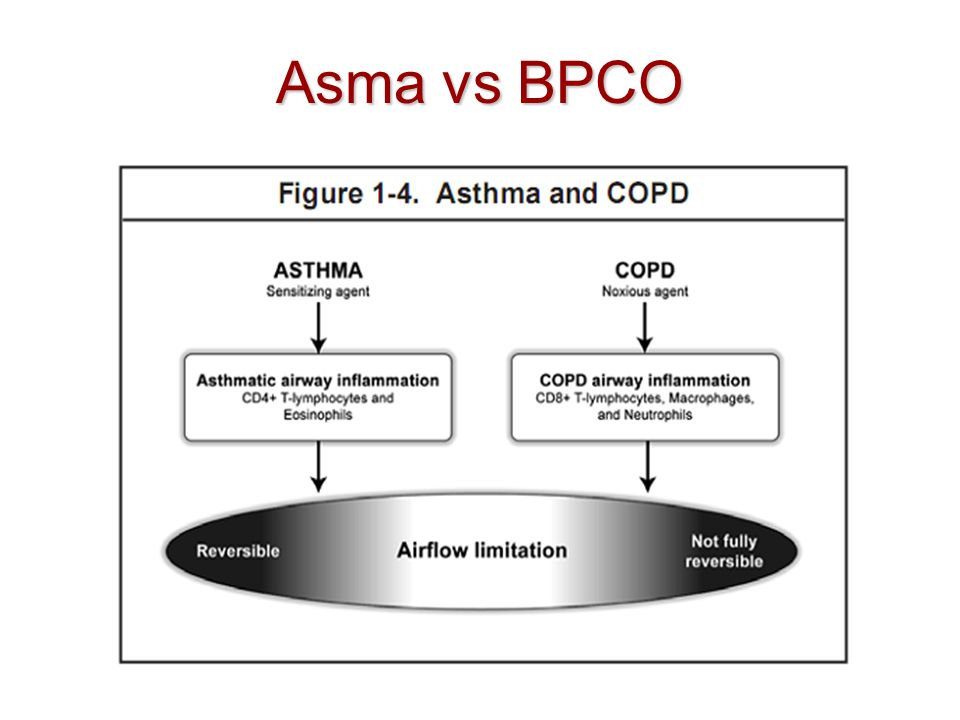 Asma vs BPCO