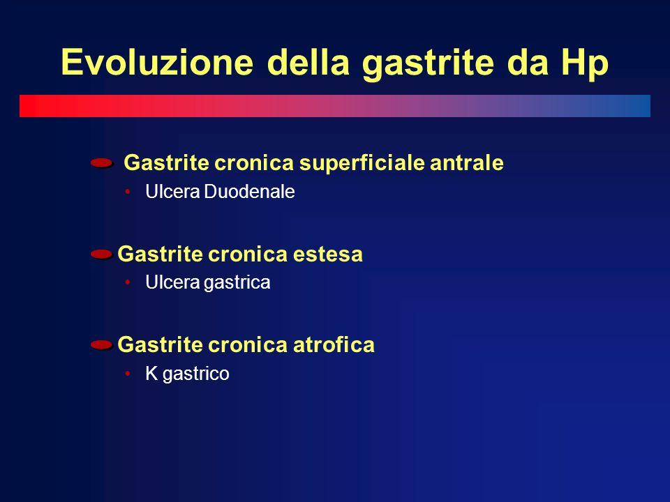 Evoluzione della gastrite da Hp