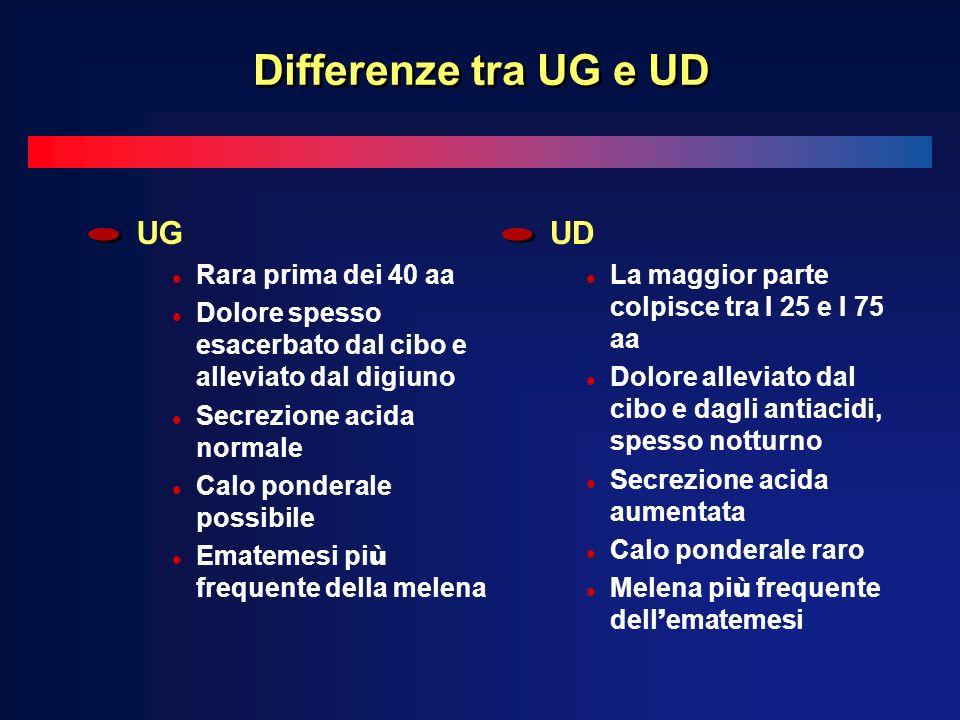 Differenze tra UG e UD UG UD Rara prima dei 40 aa