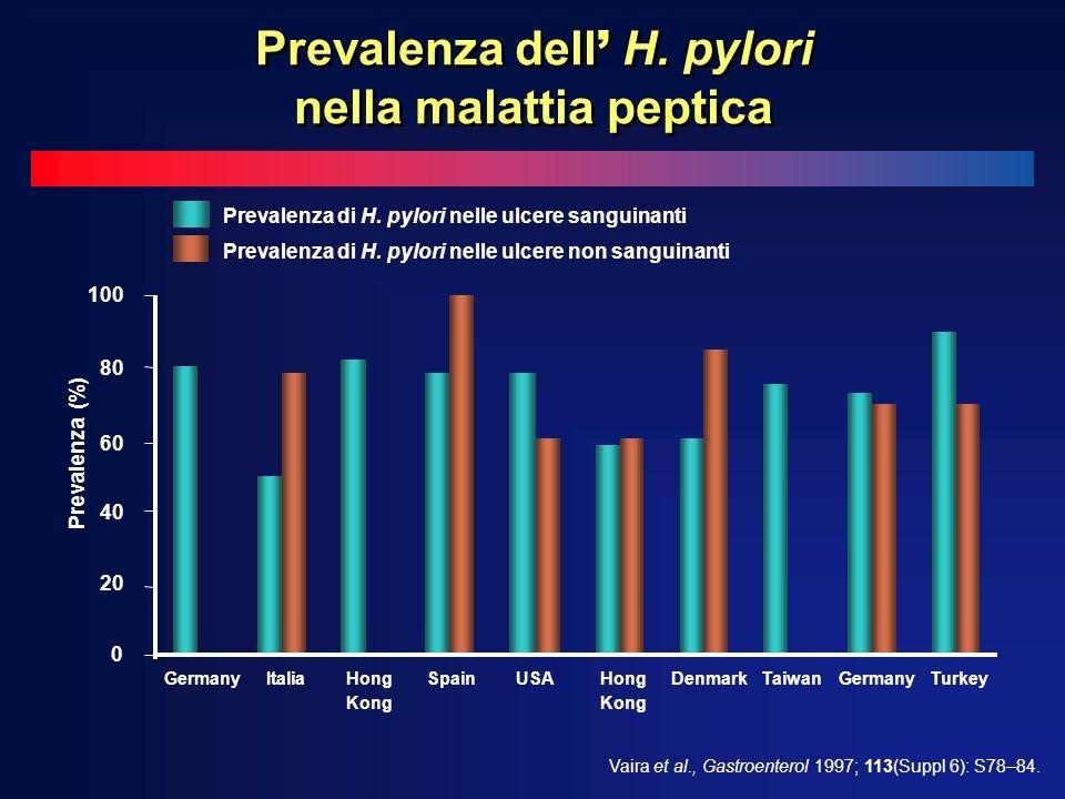Prevalenza dell' H. pylori nella malattia peptica