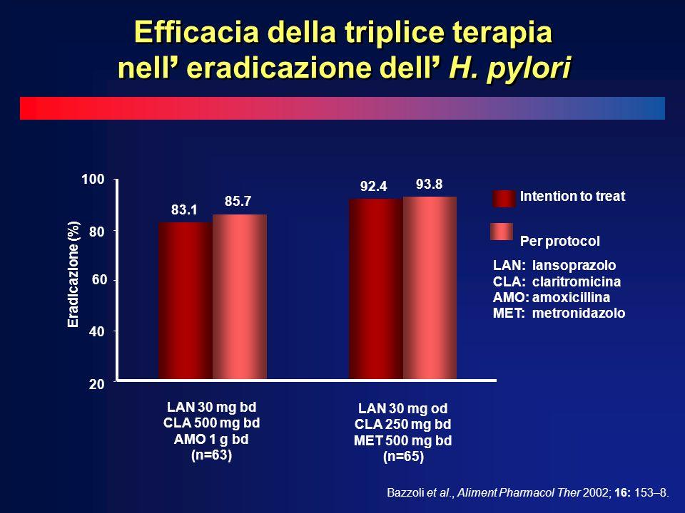 Efficacia della triplice terapia nell' eradicazione dell' H. pylori