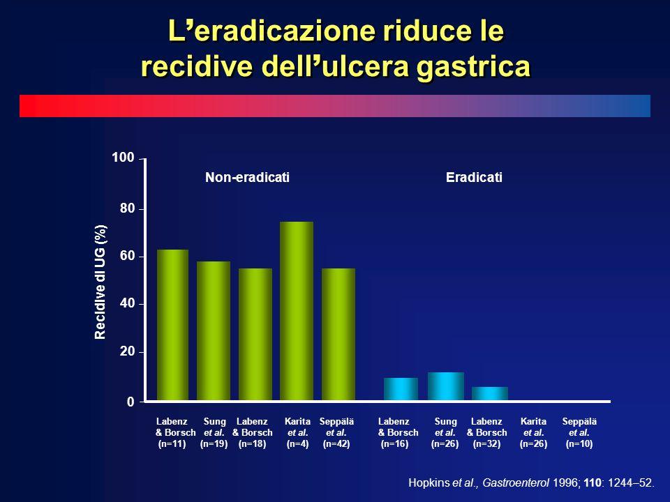 L'eradicazione riduce le recidive dell'ulcera gastrica