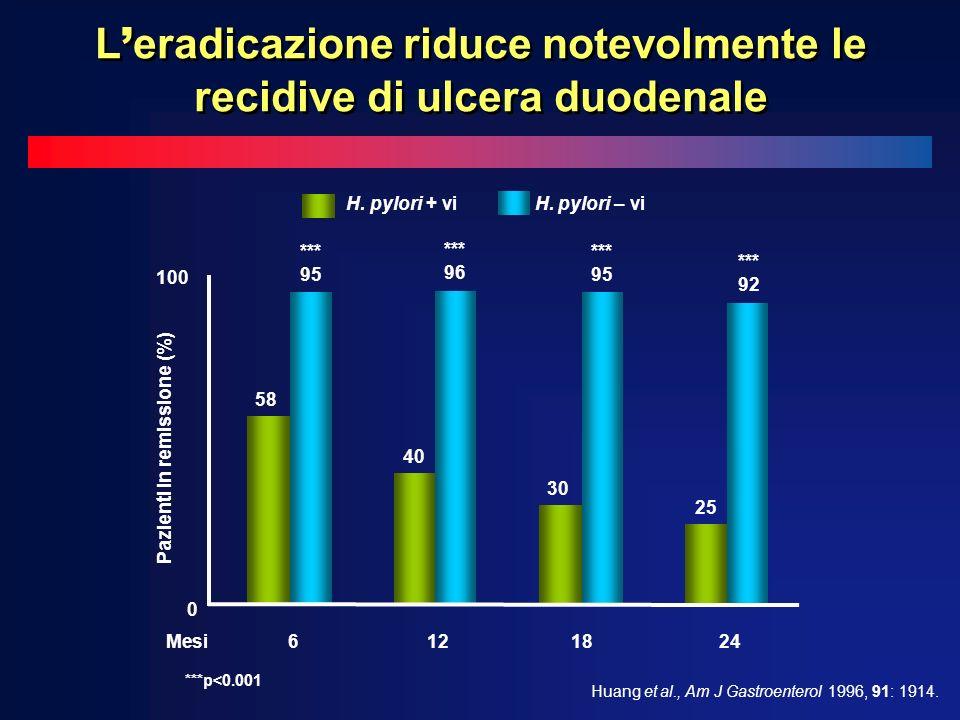 L'eradicazione riduce notevolmente le recidive di ulcera duodenale