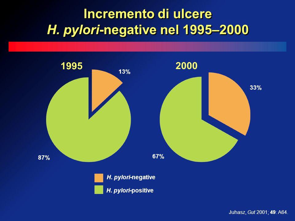 Incremento di ulcere H. pylori-negative nel 1995–2000