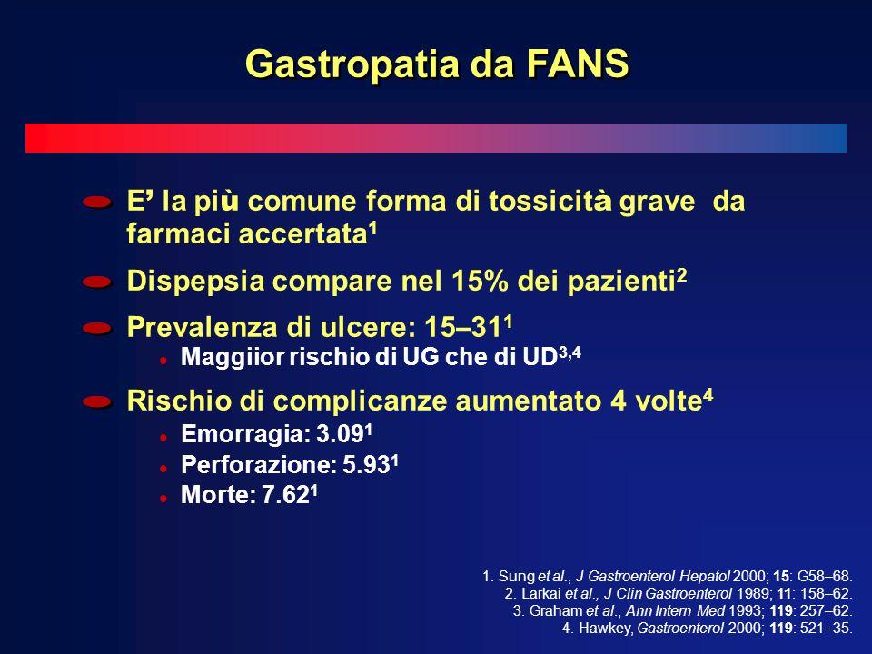 Gastropatia da FANS E' la più comune forma di tossicità grave da farmaci accertata1. Dispepsia compare nel 15% dei pazienti2.
