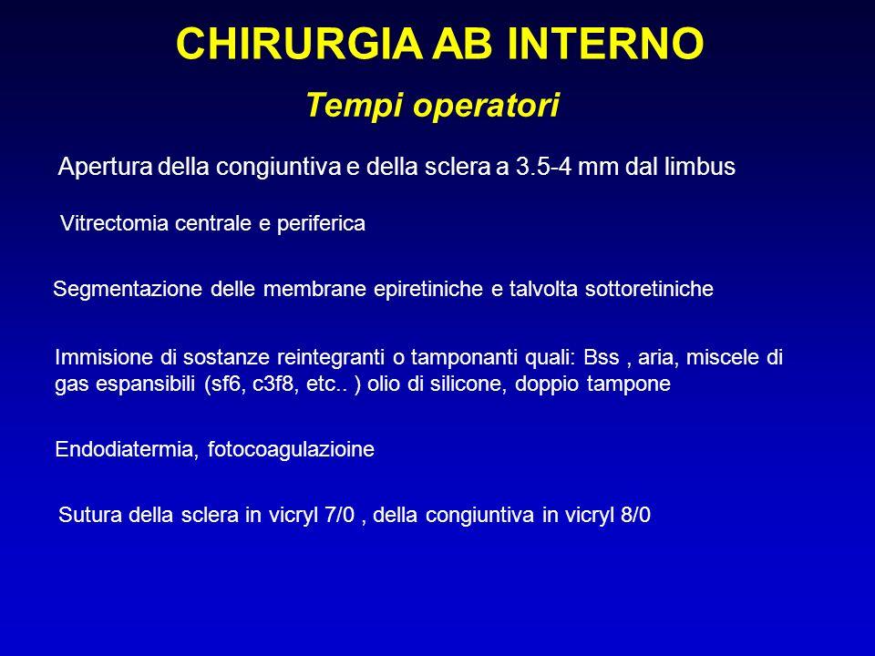 CHIRURGIA AB INTERNO Tempi operatori
