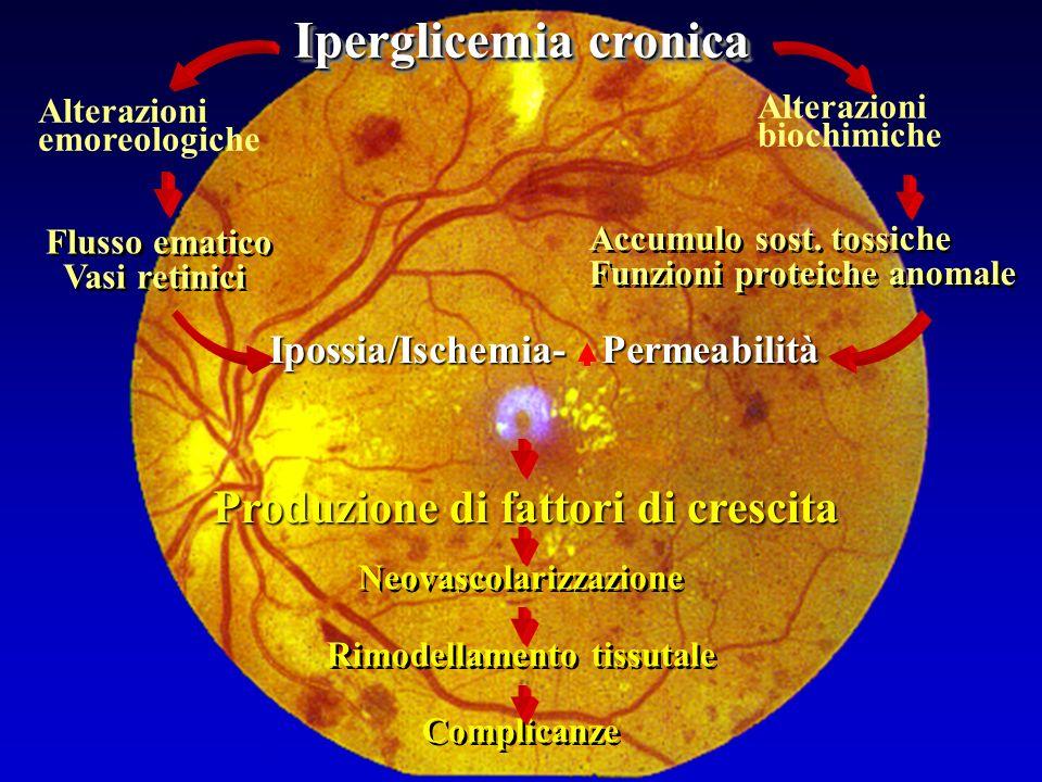 Iperglicemia cronica Produzione di fattori di crescita