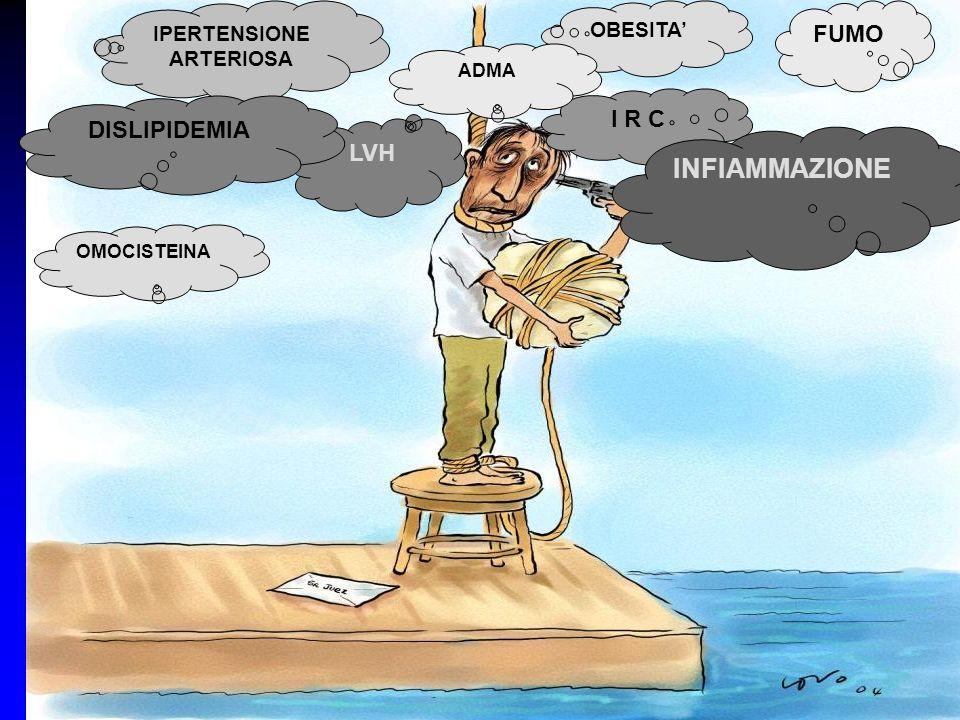 INFIAMMAZIONE FUMO I R C DISLIPIDEMIA LVH IPERTENSIONE OBESITA'