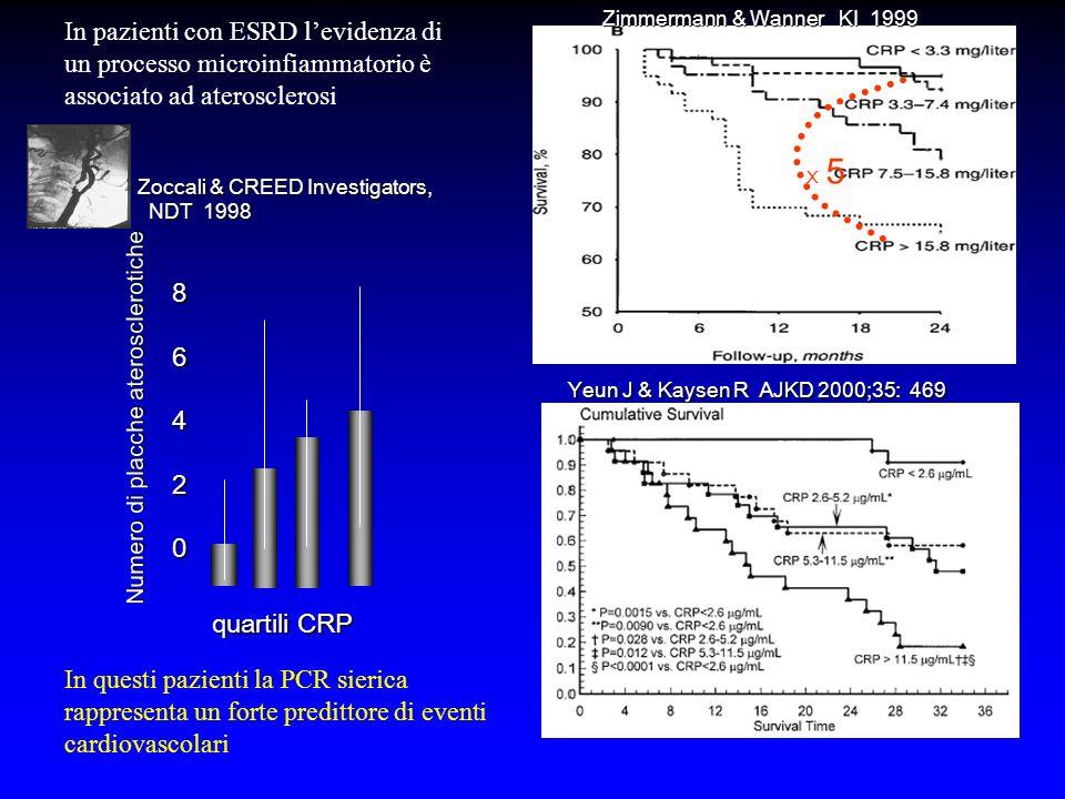 In pazienti con ESRD l'evidenza di un processo microinfiammatorio è associato ad aterosclerosi