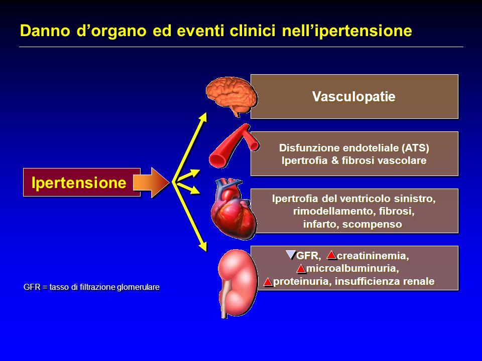 Danno d'organo ed eventi clinici nell'ipertensione