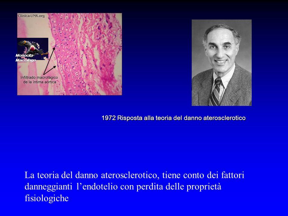 Monocita-Macrofago 1972 Risposta alla teoria del danno aterosclerotico.