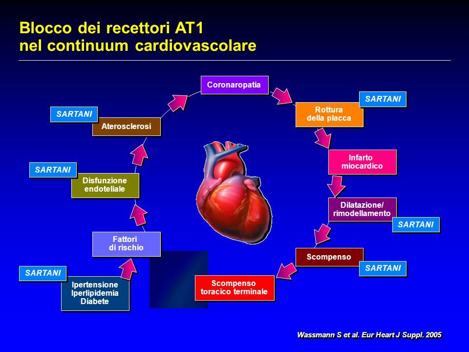 Blocco dei recettori AT1 nel continuum cardiovascolare