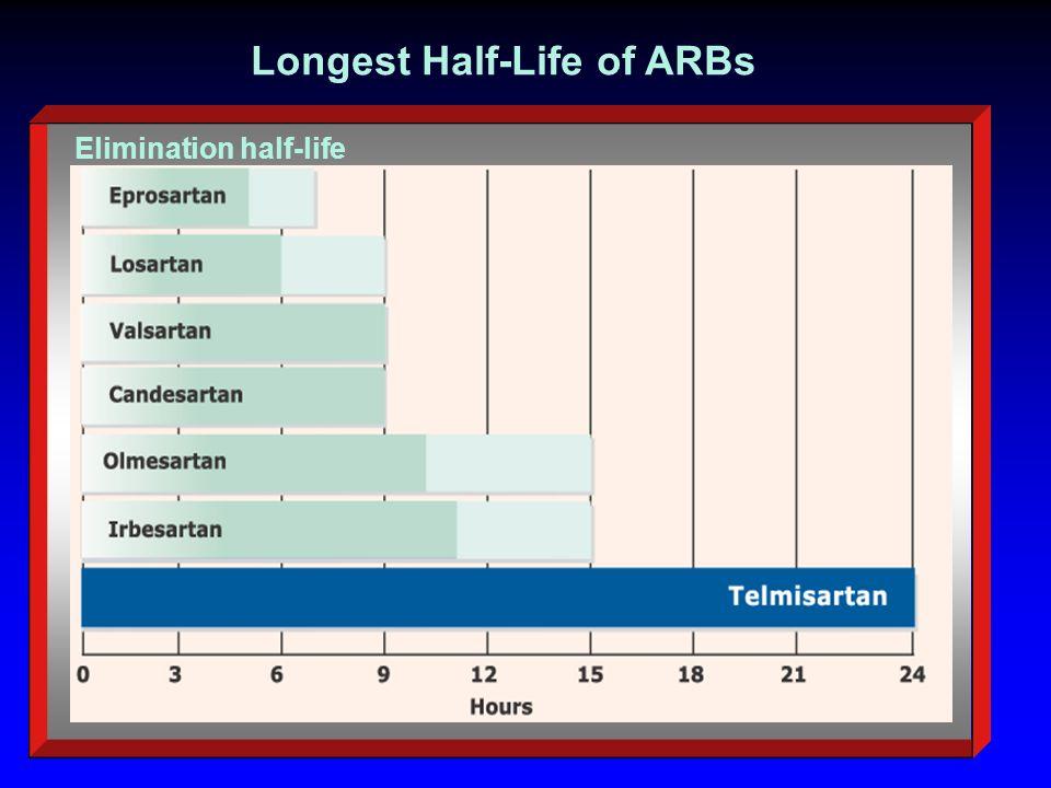 Longest Half-Life of ARBs