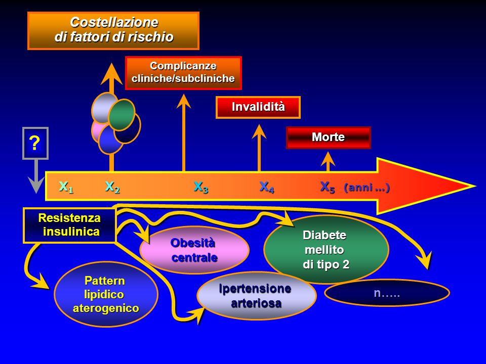 Costellazione di fattori di rischio Complicanze cliniche/subcliniche